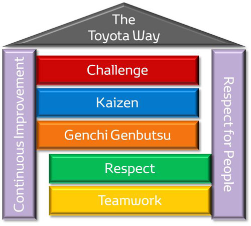recommendations for toyota motor corporation marketing essay The operations of ford include manufacturing and marketing lines of ford cars,  sport  toyota, therefore, owns almost double the global market share of ford,.