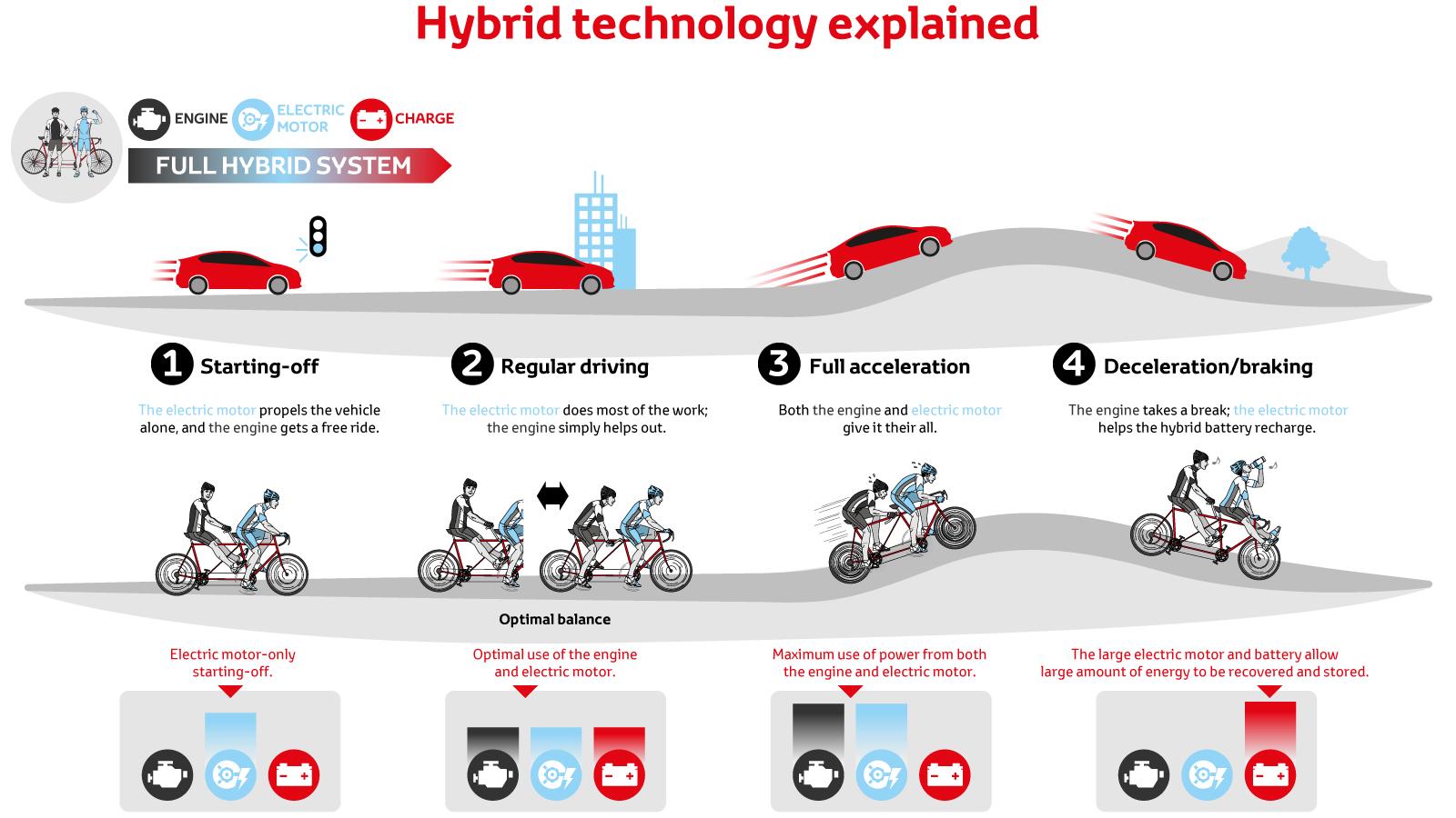 How Hybrid Works