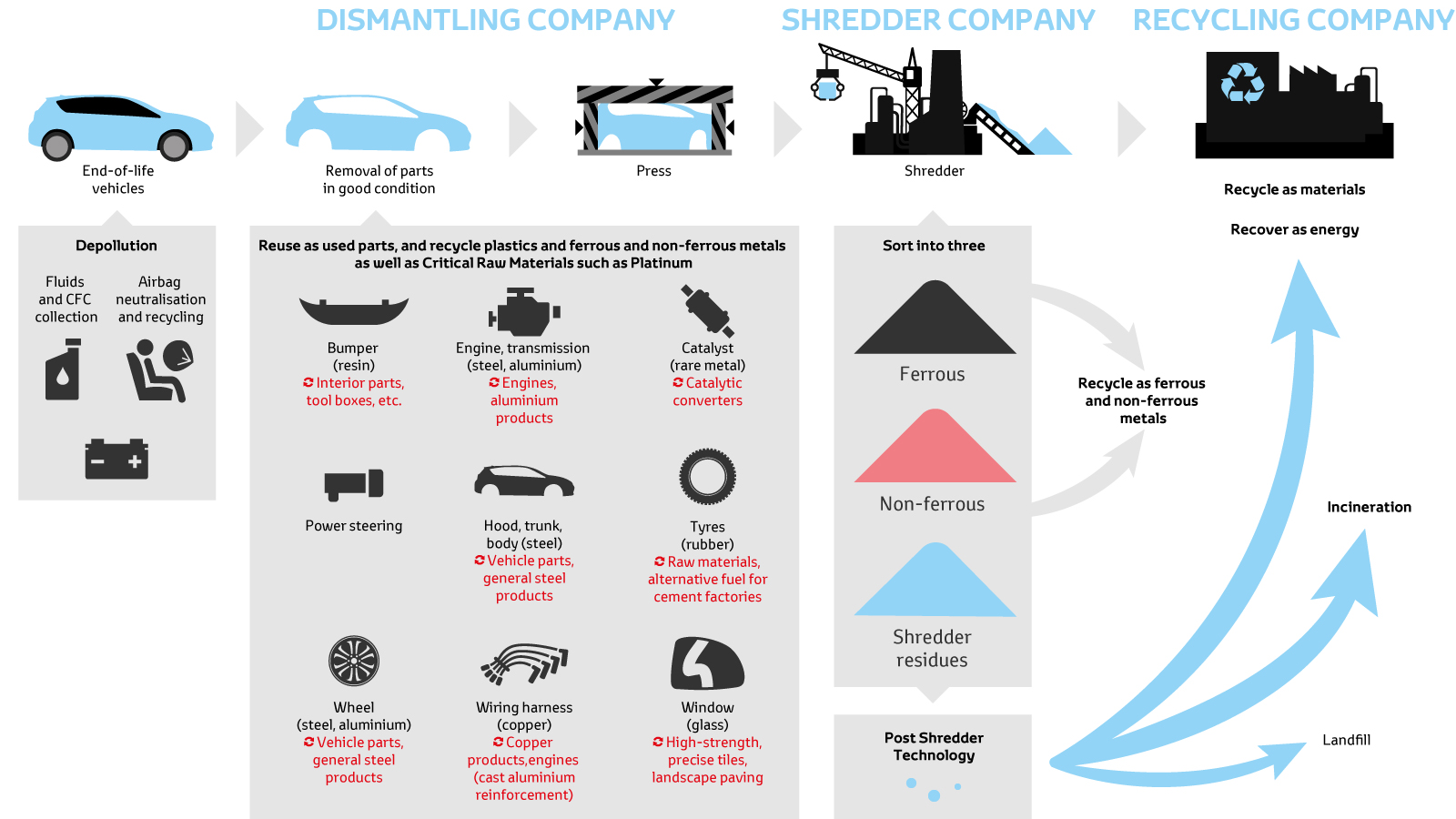 Toyota Corolla Repair Manual: Disposal